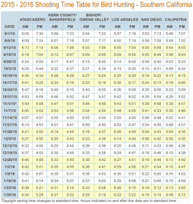 Shooting hours for Southern California turkey hunting seasons.